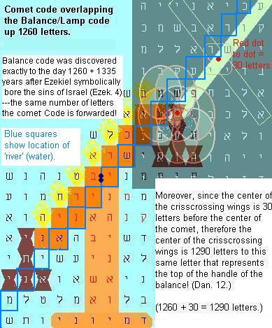 .com/2011/02/13/bible-code-real-predictions-or-statistical-anomalies