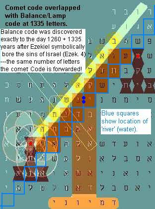 Comet Ison And Bible Codes