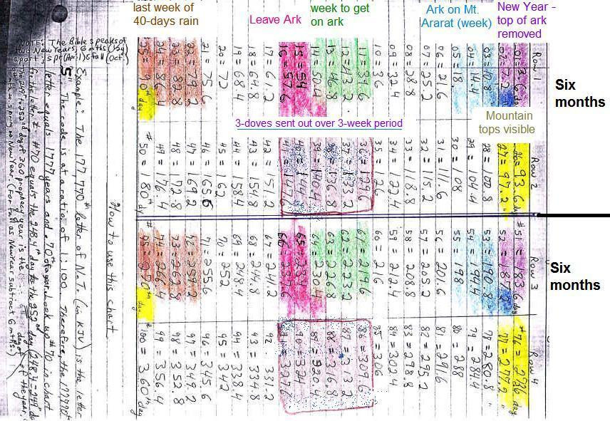English Picture bible codes