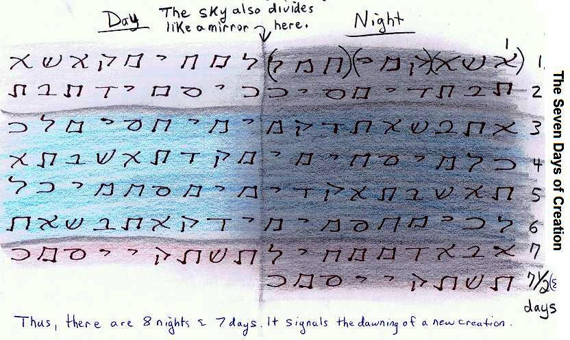 Atbash Bible Code of First 9 Letters of Names Code Acrostic