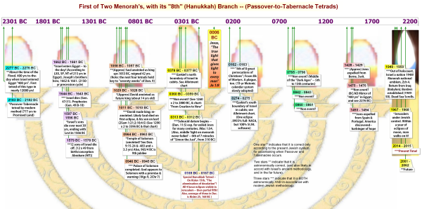 Below chart contains ALL Passover/Tabernacles tetrads in the past. From the Flood until now, and then to 2061-2062 AD.