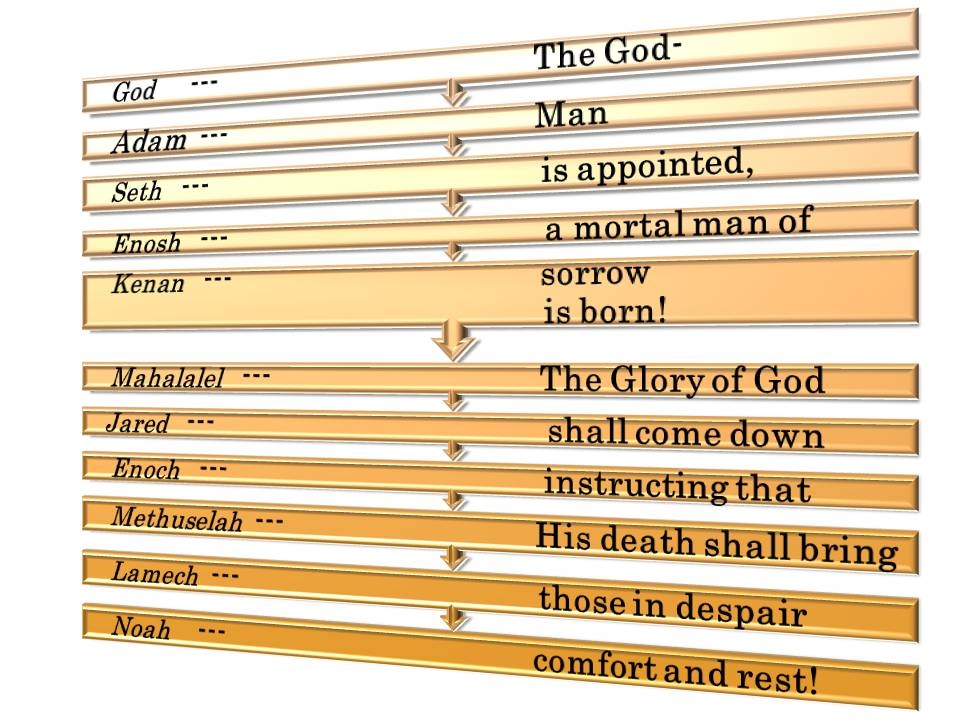Bible Names Code Names From Adam To Jesus Read As One