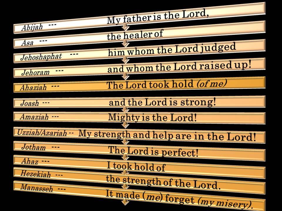 Abijah,Asa,Jehoshaphat,Jehoram,Ahaziah,Uzziah (Azariah),Jotham,Ahaz,Hezekiah.