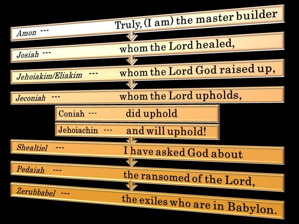 Amon,Josiah,Jehoiakim (Eliakim),Jeconiah (Coniah,Jehoiachin),Shealtiel,Pedaiah,Zerubbabel.