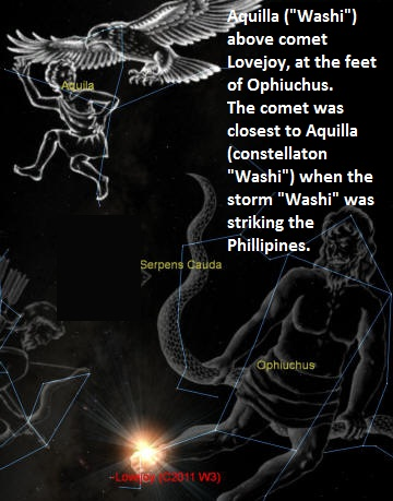 "Constellation of Aquilla (""Washi""), The Eagle, with comet Lovejoy below."