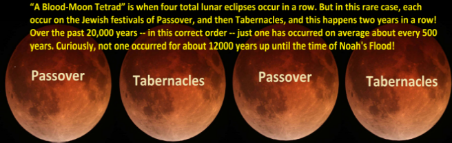 �A Blood-Moon Tetrad� is when four total lunar eclipses occur in a row. But in this rare case, each occur on the Jewish festivals of Passover, and then Tabernacles, and this happens two years in a row! Over the past 20,000 years -- in this correct order -- just one has occurred on average about every 500 years. Curiously, not one occurred for about 12000 years up until the time of Noah's Flood!
