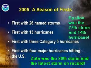 Record year for storms.