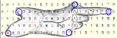 Bible-code picture of the hand at vertical  ELS of 14 letters, with the 5 corners circled.