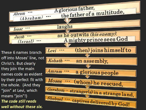 Meaning of Names Bible Code. Abram to Moses.