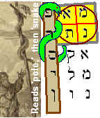 A prophecy using the mystic meaning of Hebrew letters in Mene-